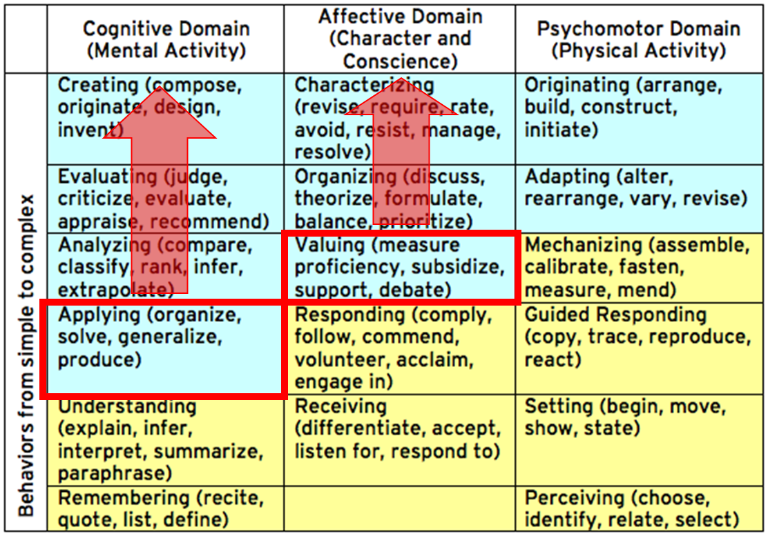 affective domain lesson plan Module 8: domains of learning page 68 module 8: affective domains of learning 82 identify the domain of learning and level of depth for a correctly written objective when developing lesson plans 3 serve as a means for instructors to develop test questions.