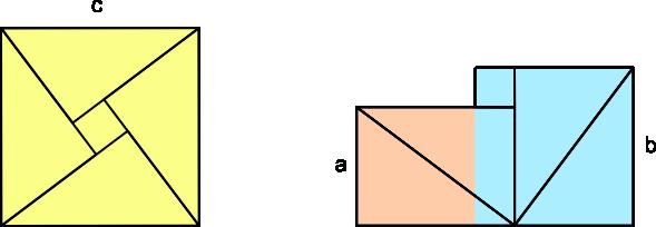"Simple, visual ""proof"" of the Pythagorean Theorem by Bhaskara II (12th century AD)"