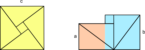 "Simple, visual ""proof"" of the Pythagorean Theorem by Bhaskara II (12th century AD)"